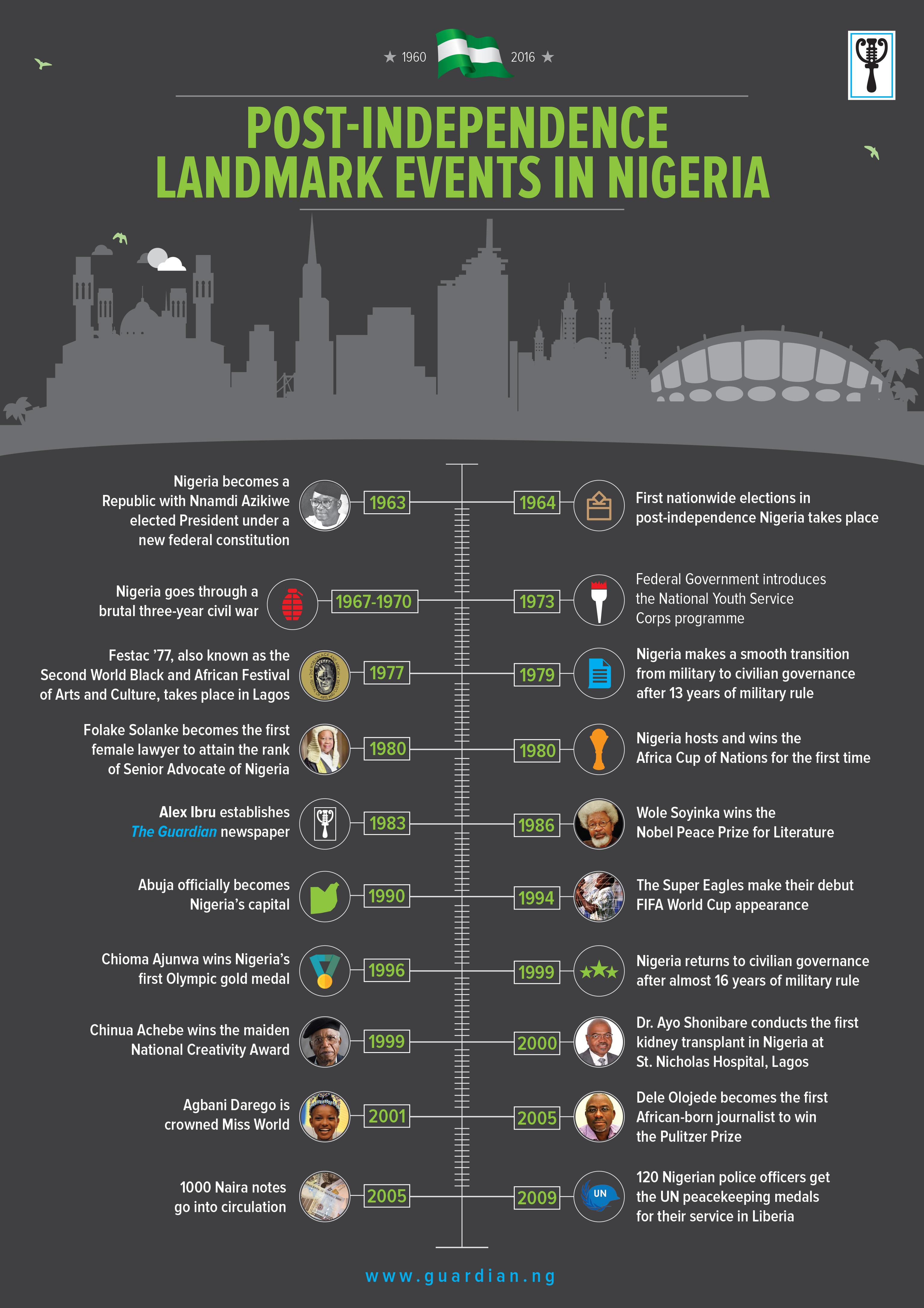NigeriaIndependence_Infographics_FA