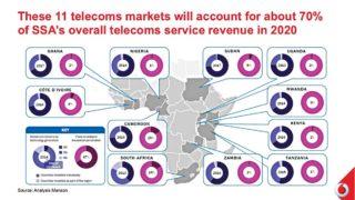 SSA-Telecoms